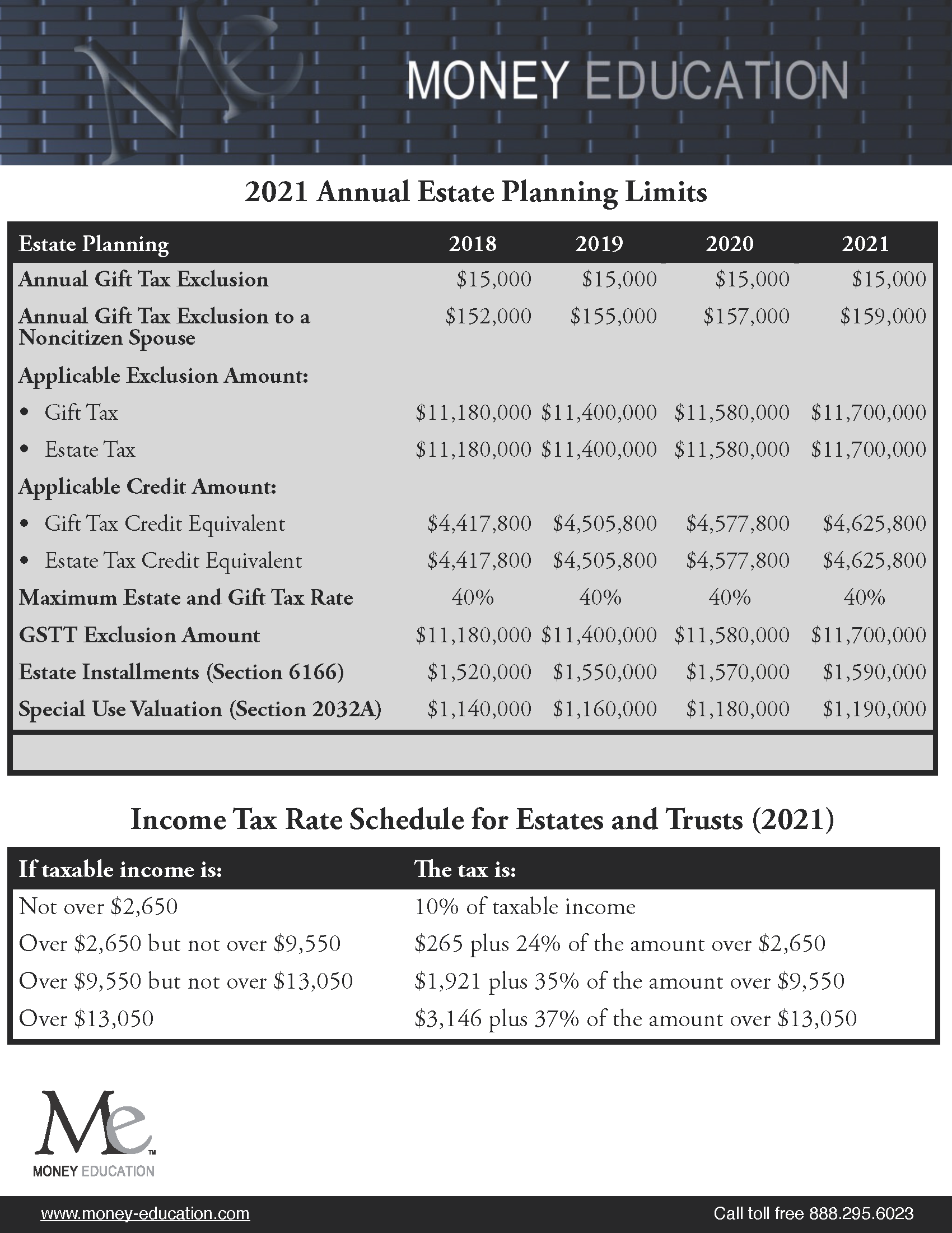 2021 Annual Estates Update